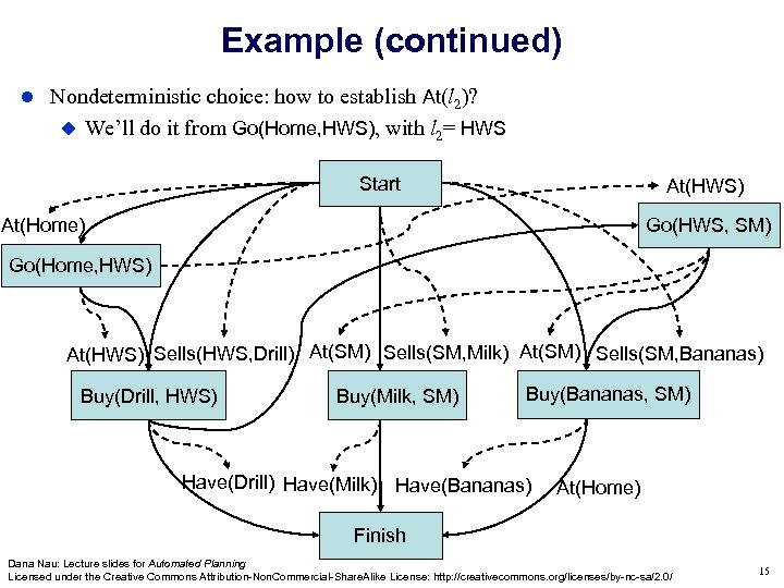 Example (continued) Nondeterministic choice: how to establish At(l 2)? We'll do it from Go(Home,