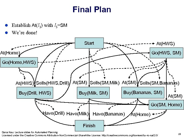 Final Plan Establish At(l 3) with l 3=SM We're done! Start At(HWS) Go(HWS, SM)