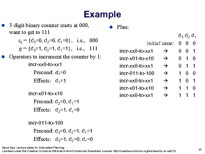 Example 3 -digit binary counter starts at 000, want to get to 111 s