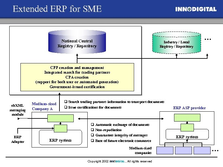 Extended ERP for SME National Central Registry / Repository Industry / Local Registry /