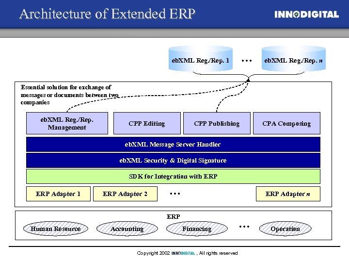 Architecture of Extended ERP … eb. XML Reg. /Rep. 1 eb. XML Reg. /Rep.