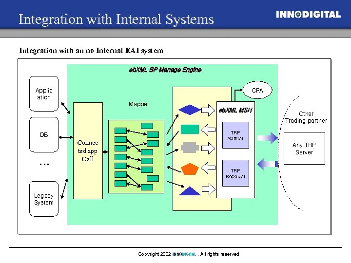 Integration with Internal Systems Integration with an no Internal EAI system eb. XML BP