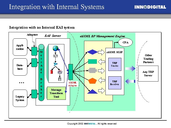 Integration with Internal Systems Integration with an Internal EAI system Adapters Application Database …