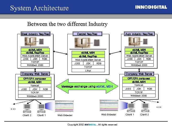 System Architecture Between the two different Industry Steel Industry Reg/Rep Central Reg/Rep eb. XML