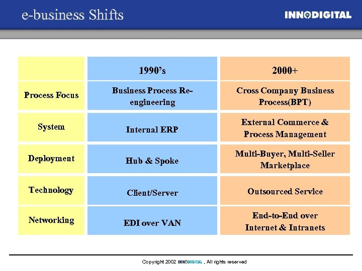 e-business Shifts 1990's 2000+ Process Focus Business Process Reengineering Cross Company Business Process(BPT) System