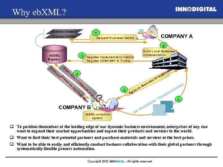 Why eb. XML? Business Scenarios Business Profiles 1 Request Business Details Request. Business Details