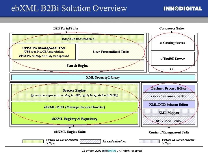 eb. XML B 2 Bi Solution Overview Commerce Suite B 2 B Portal Suite