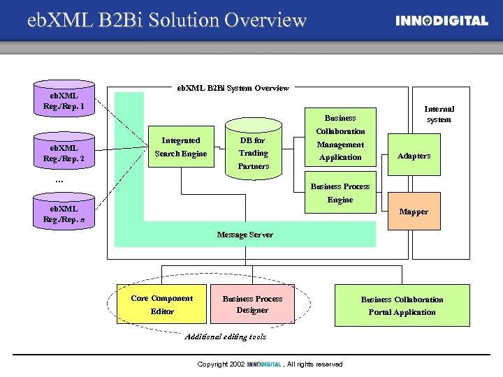 eb. XML B 2 Bi Solution Overview eb. XML B 2 Bi System Overview