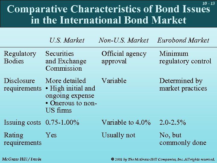 10 - 13 Comparative Characteristics of Bond Issues in the International Bond Market U.