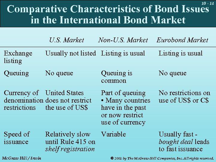 10 - 14 Comparative Characteristics of Bond Issues in the International Bond Market U.