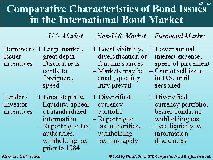 10 - 15 Comparative Characteristics of Bond Issues in the International Bond Market U.