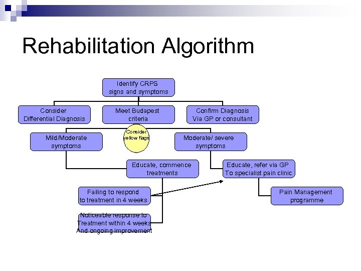 Rehabilitation Algorithm Identify CRPS signs and symptoms Consider Differential Diagnosis Mild/Moderate symptoms Meet Budapest