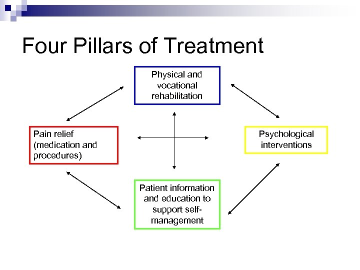 Four Pillars of Treatment Physical and vocational rehabilitation Pain relief (medication and procedures) Psychological