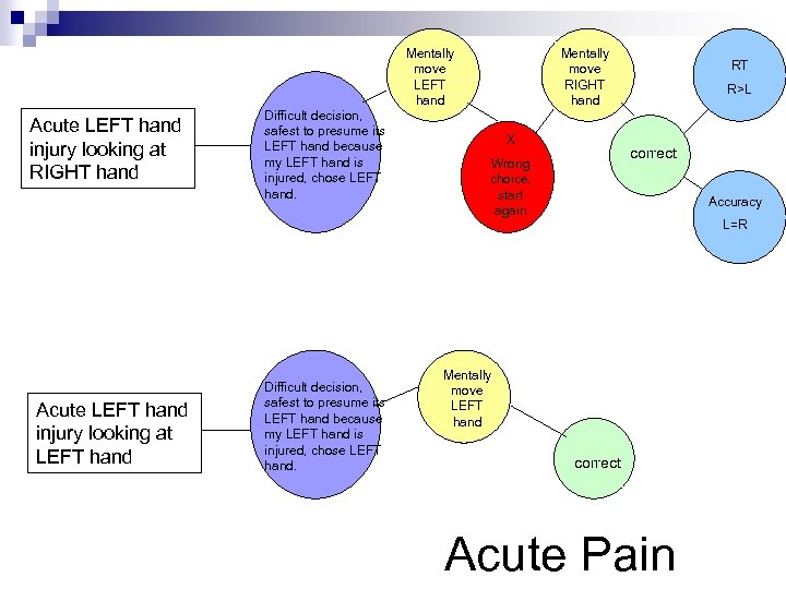 Mentally move LEFT hand Acute LEFT hand injury looking at RIGHT hand Difficult decision,