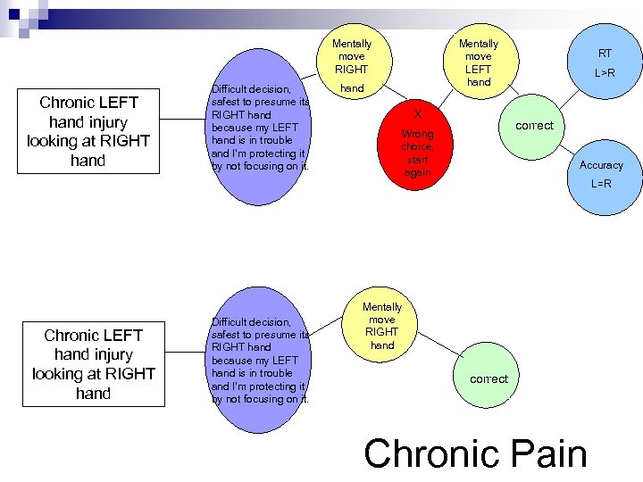 Mentally move RIGHT Chronic LEFT hand injury looking at RIGHT hand Difficult decision, safest