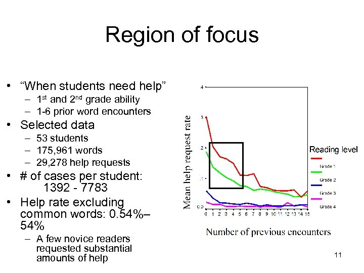 """Region of focus • """"When students need help"""" – 1 st and 2 nd"""