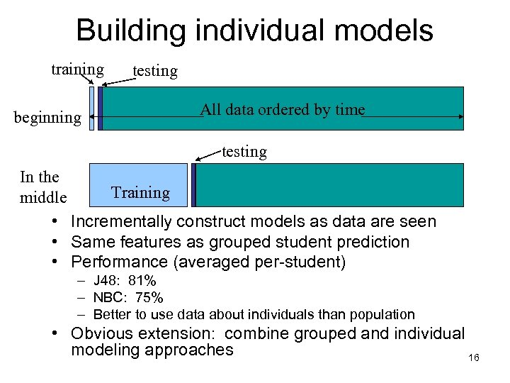 Building individual models training beginning testing All data ordered by time testing In the