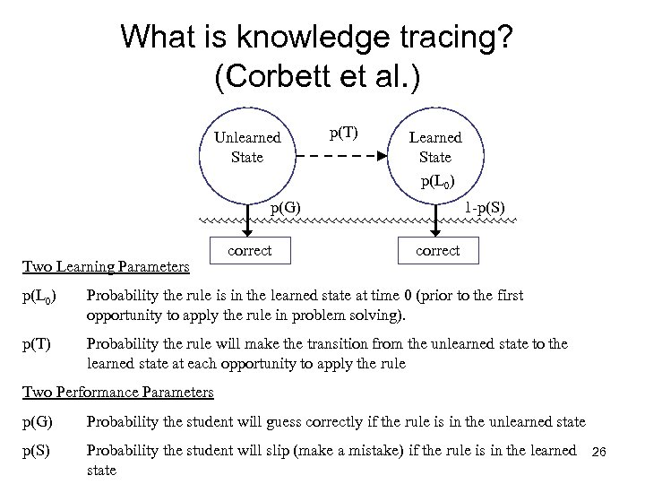 What is knowledge tracing? (Corbett et al. ) Unlearned State p(T) Learned State p(L