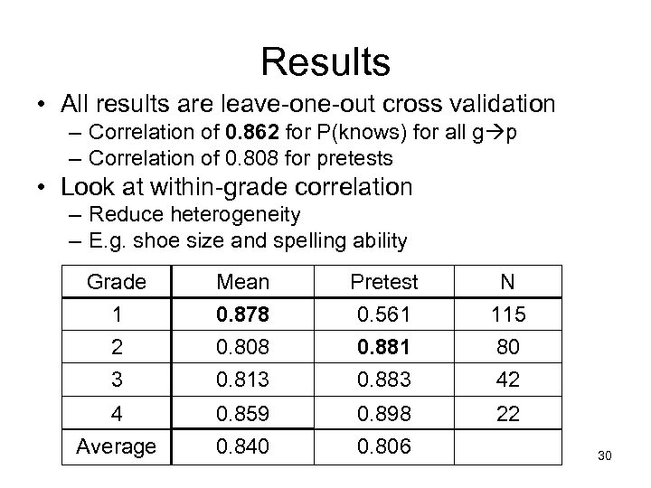 Results • All results are leave-one-out cross validation – Correlation of 0. 862 for