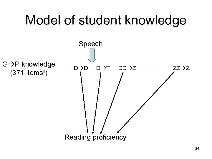 Model of student knowledge Speech G P knowledge (371 items!) … D D D