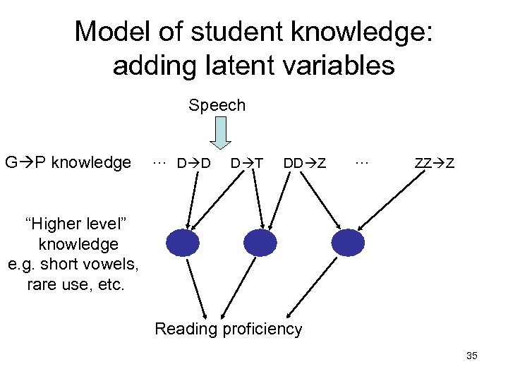 Model of student knowledge: adding latent variables Speech G P knowledge … D D