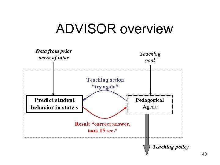 """ADVISOR overview Data from prior users of tutor Teaching goal Teaching action """"try again"""""""