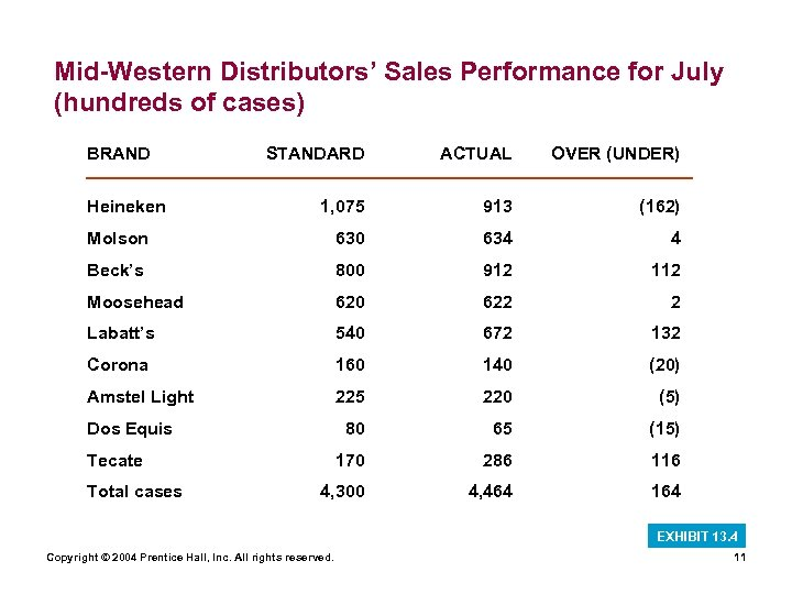 Mid-Western Distributors' Sales Performance for July (hundreds of cases) BRAND STANDARD ACTUAL OVER (UNDER)