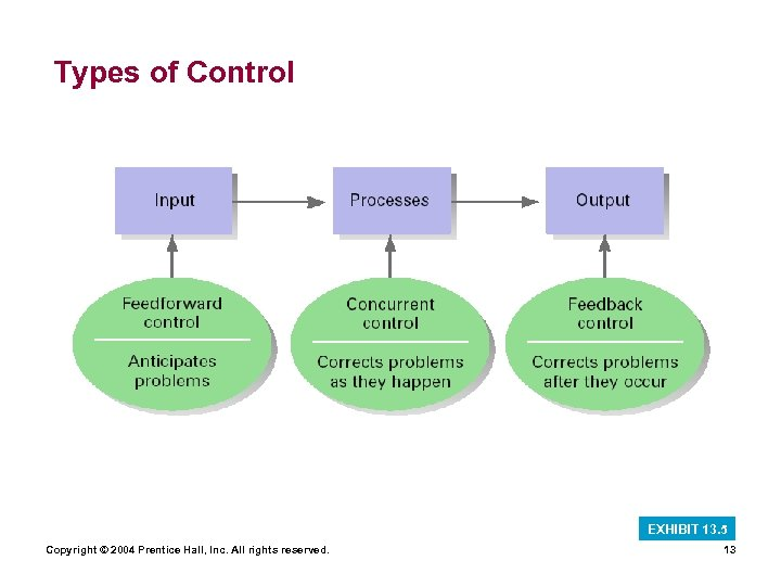 Types of Control EXHIBIT 13. 5 Copyright © 2004 Prentice Hall, Inc. All rights