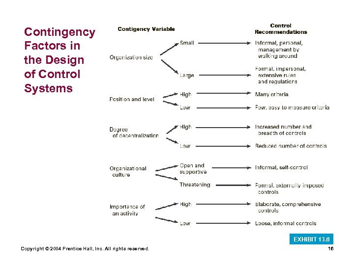 Contingency Factors in the Design of Control Systems EXHIBIT 13. 6 Copyright © 2004