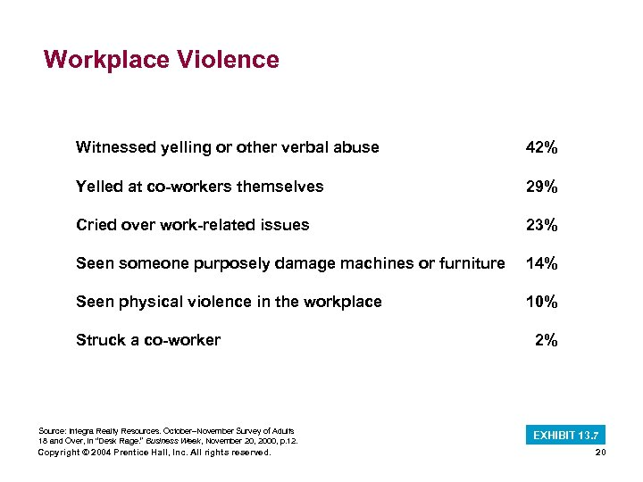 Workplace Violence Witnessed yelling or other verbal abuse 42% Yelled at co-workers themselves 29%