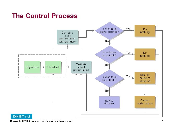 The Control Process EXHIBIT 13. 2 Copyright © 2004 Prentice Hall, Inc. All rights