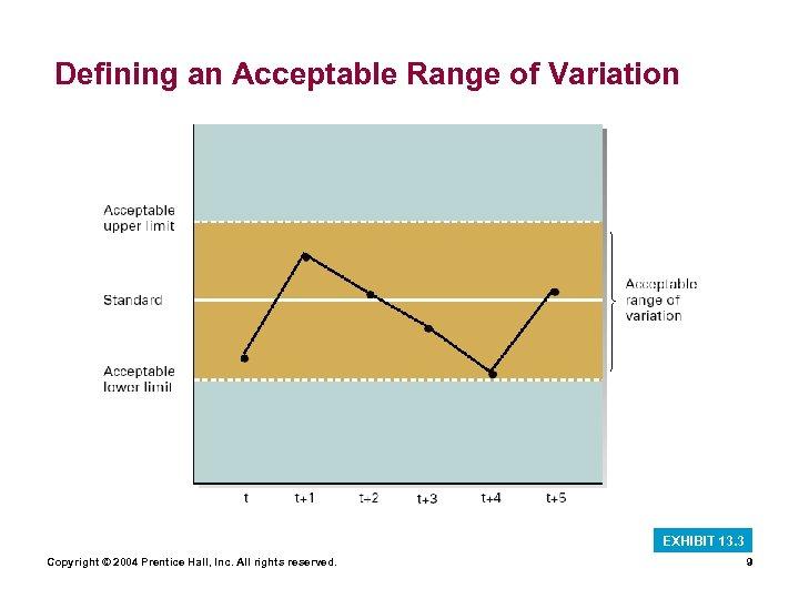 Defining an Acceptable Range of Variation EXHIBIT 13. 3 Copyright © 2004 Prentice Hall,