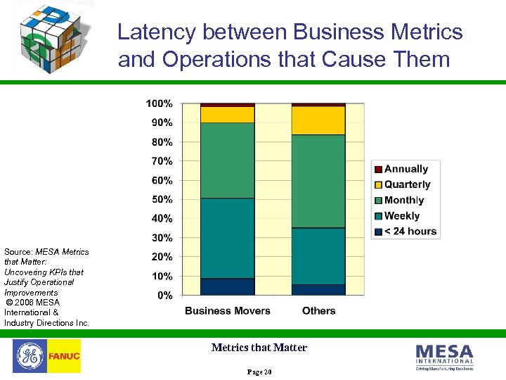 Metrics that Matter Uncovering KPIs that Justify Operational