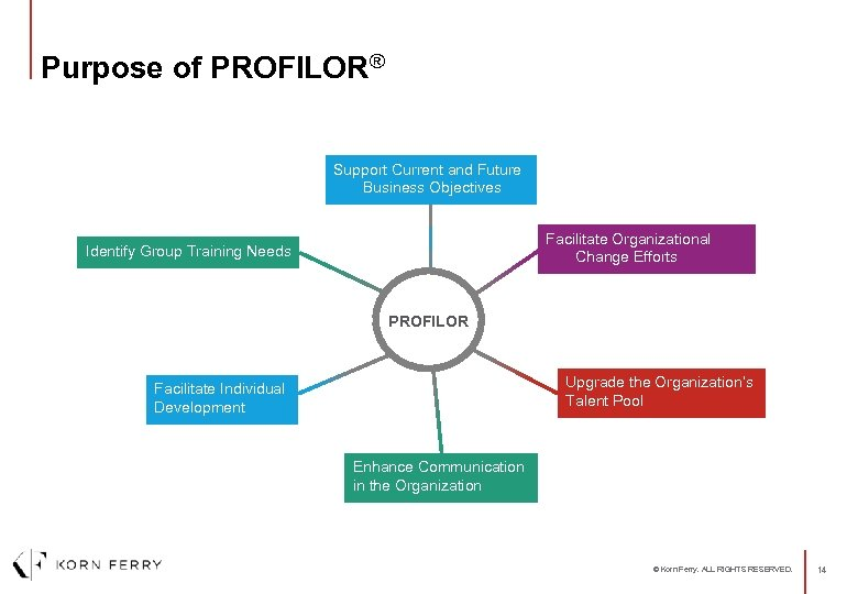 Purpose of PROFILOR® Support Current and Future Business Objectives Facilitate Organizational Change Efforts Identify