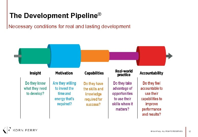The Development Pipeline® Necessary conditions for real and lasting development © Korn Ferry. ALL