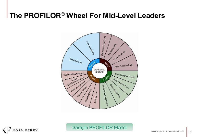 The PROFILOR® Wheel For Mid-Level Leaders Sample PROFILOR Model © Korn Ferry. ALL RIGHTS
