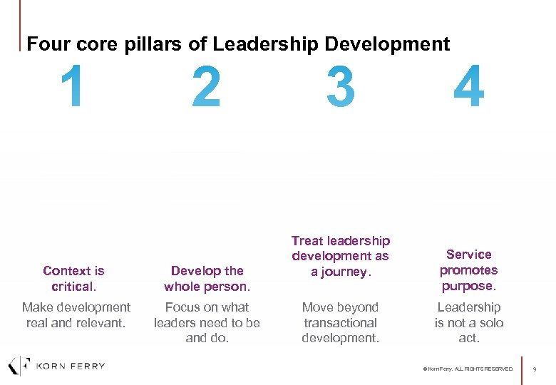 Four core pillars of Leadership Development 1 2 Context is critical. Develop the whole