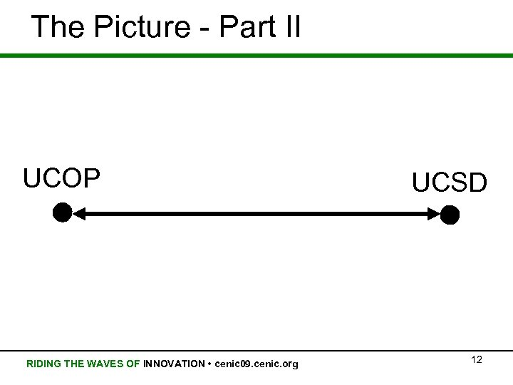 The Picture - Part II UCOP RIDING THE WAVES OF INNOVATION • cenic 09.