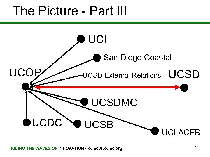 The Picture - Part III UCI San Diego Coastal UCOP UCSD External Relations UCSDMC