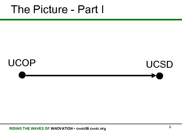 The Picture - Part I UCOP RIDING THE WAVES OF INNOVATION • cenic 09.