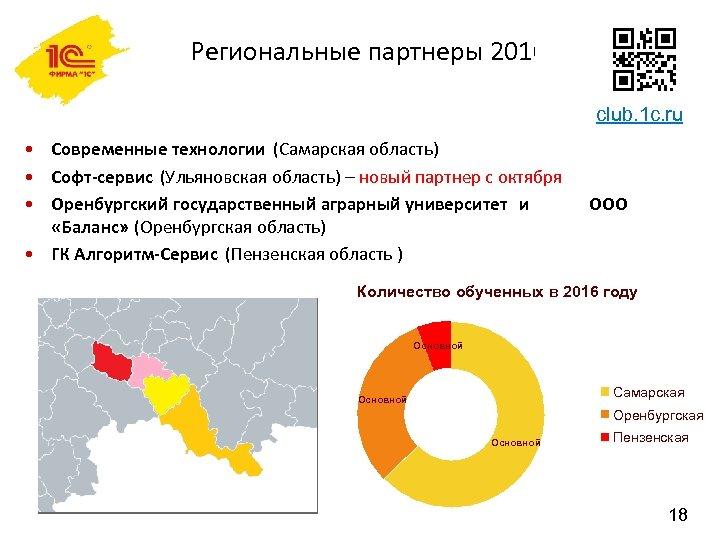 Региональные партнеры 2016 club. 1 c. ru • Современные технологии (Самарская область) • Софт-сервис