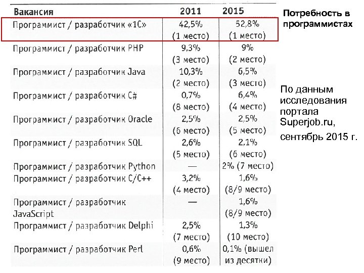 Потребность в программистах По данным исследования портала Superjob. ru, сентябрь 2015 г.