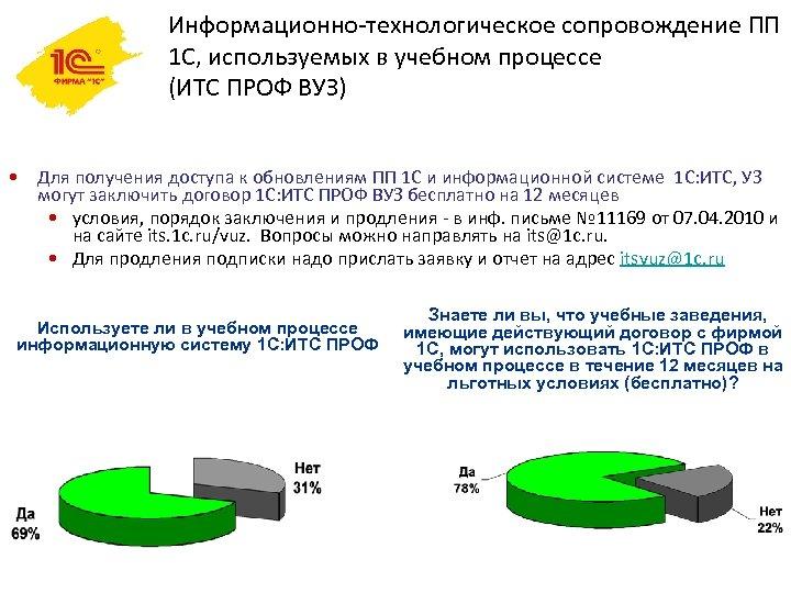 Информационно-технологическое сопровождение ПП 1 С, используемых в учебном процессе (ИТС ПРОФ ВУЗ) • Для