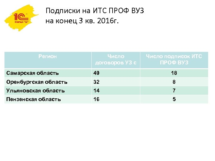 Подписки на ИТС ПРОФ ВУЗ на конец 3 кв. 2016 г. Регион Число договоров