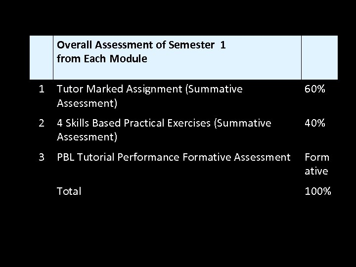 Overall Assessment of Semester 1 from Each Module 1 Tutor Marked Assignment (Summative Assessment)