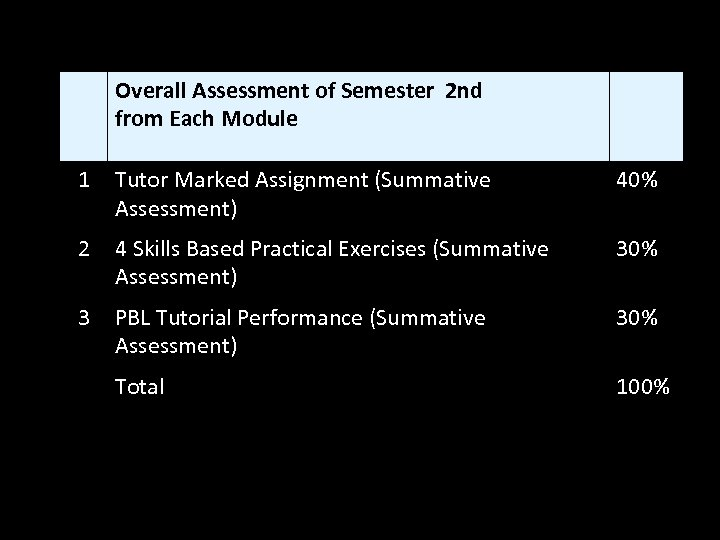 Overall Assessment of Semester 2 nd from Each Module 1 Tutor Marked Assignment (Summative