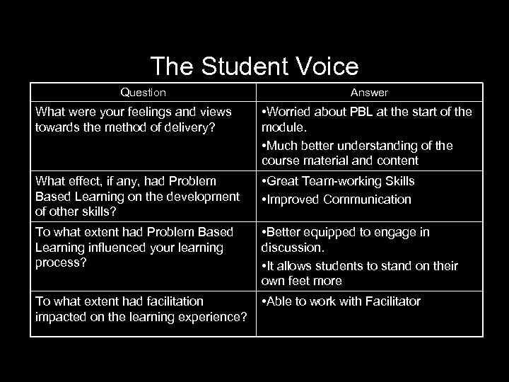 The Student Voice Question Answer What were your feelings and views towards the method