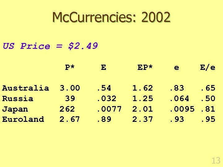 Mc. Currencies: 2002 US Price = $2. 49 P* E EP* e E/e Australia
