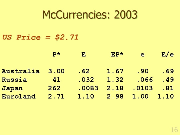 Mc. Currencies: 2003 US Price = $2. 71 P* E EP* e E/e Australia