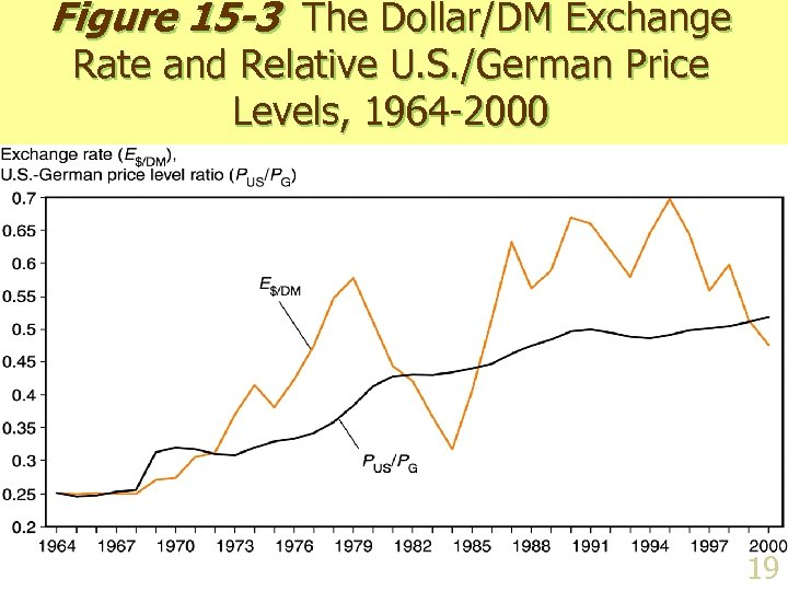 Figure 15 -3 The Dollar/DM Exchange Rate and Relative U. S. /German Price Levels,